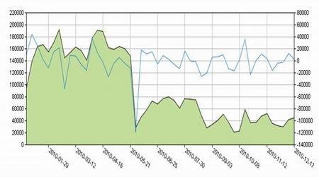 为上期所螺纹钢期货库存走势图.(图片来源:广州期货)-负重前行