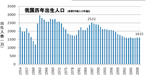 历年死亡人口_铜川的出生人口已经下跌到这个地步了吗