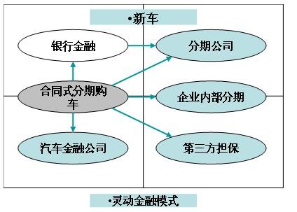 港骊祥推出了以自己财务公司为贷款方的港骊祥汽车金融:根据用户的高清图片